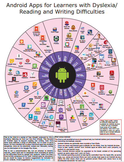 Android apps wheel from Call Scotland 10-2015