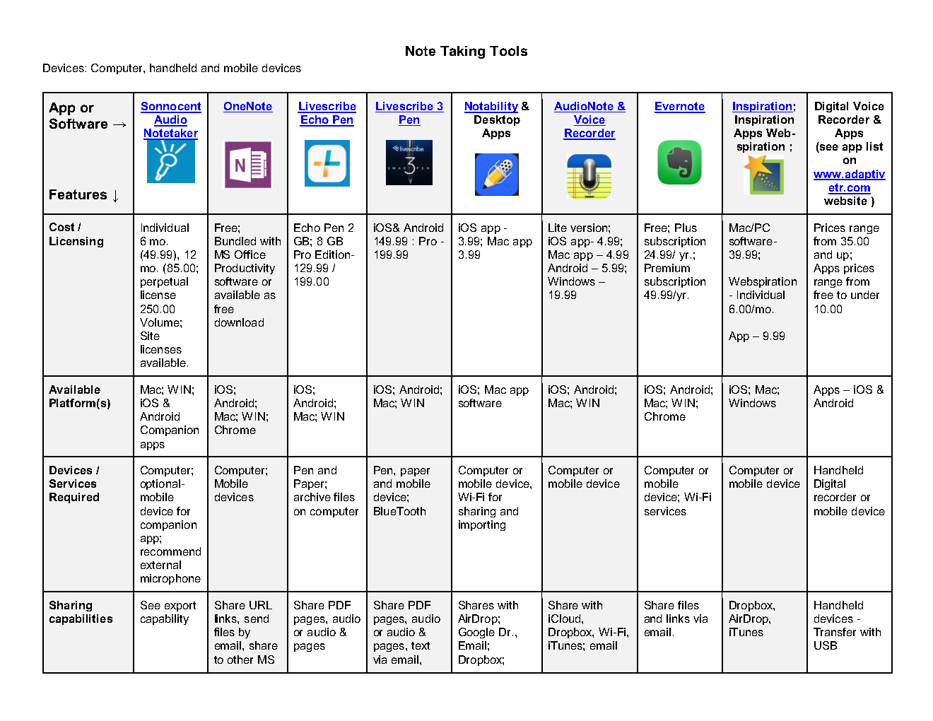 Note Taking Tools & Feature Matrix | OT's with Apps & Technology