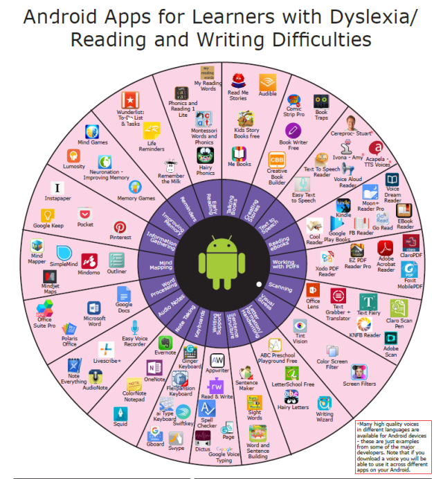 image of Android apps for reading and writing for dyslexia